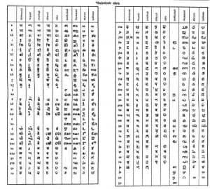 hindi india alphabet